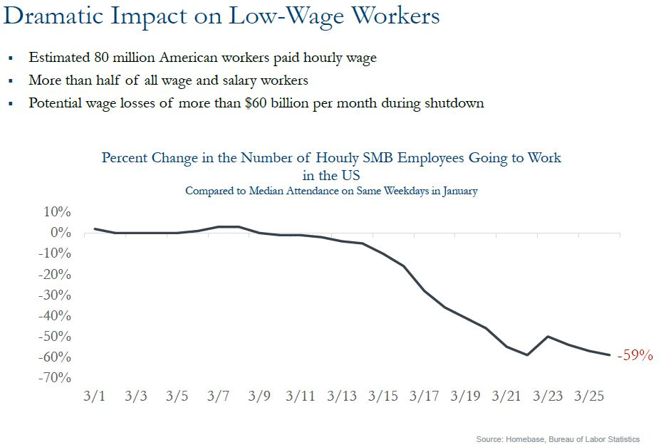 Dramatic Impact on Low-Wage Workers