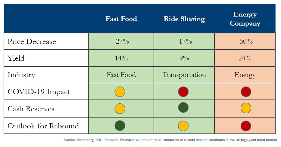 Bond outlook for Fast Food, Ride Sharing, and Energy Companies