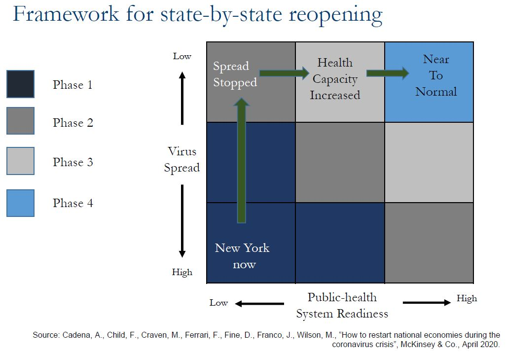 Framework for state-by-state reopening