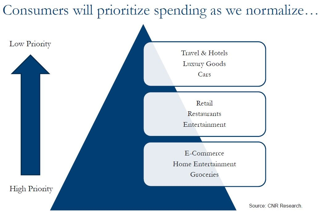 Consumers will prioritize spending as we normalize