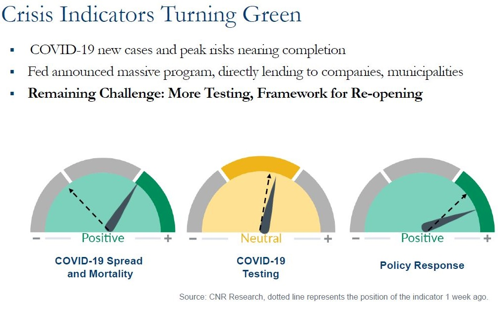 Crisis Indicators Turning Green