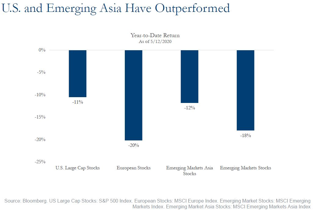 U.S. and Emerging Asia Have Outperformed