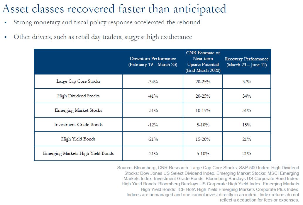 Asset Classes Faster Than Anticipated