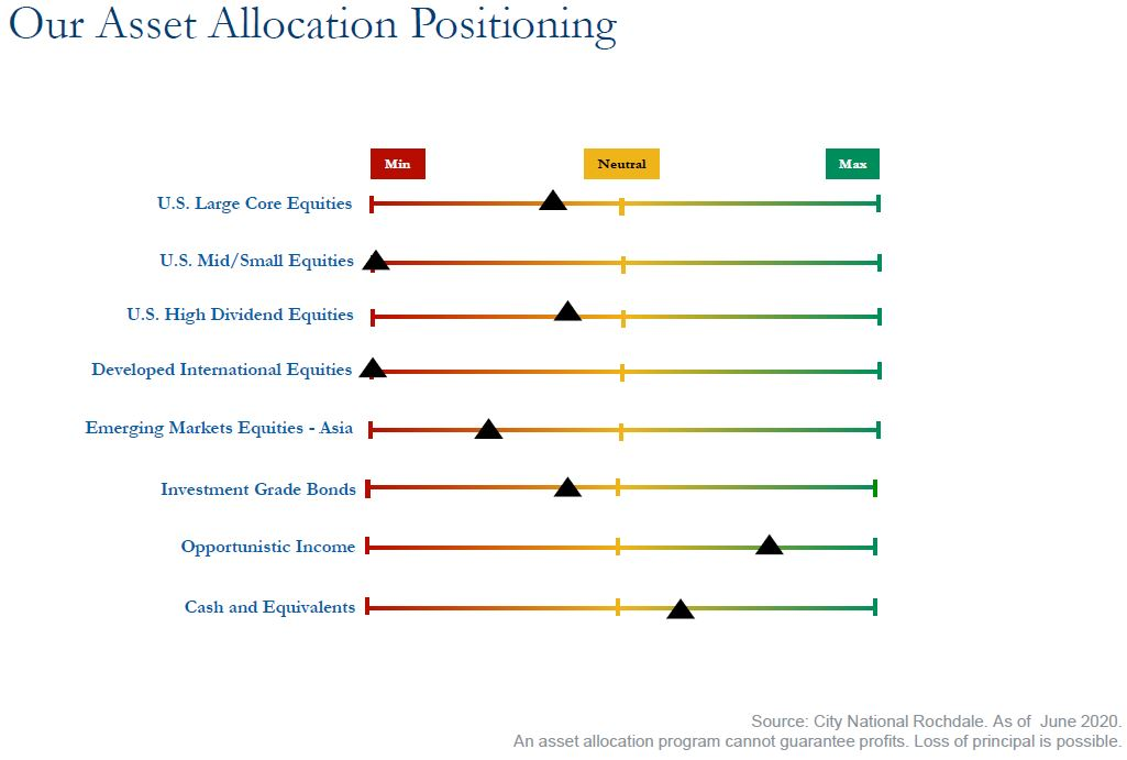 Our Asset Allocation Position