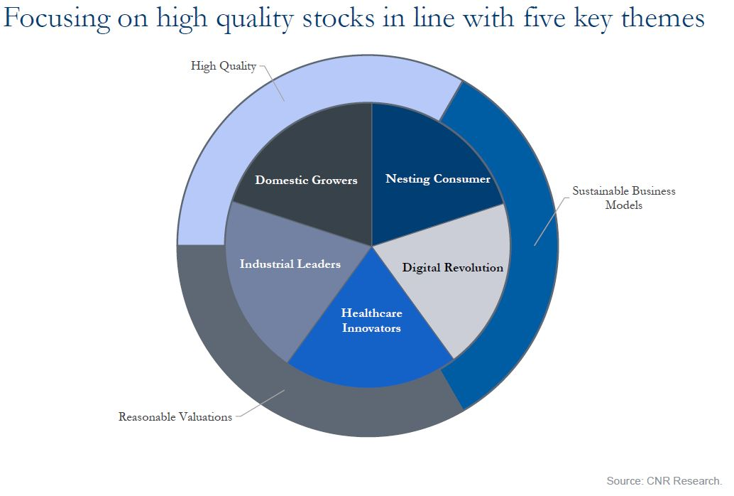 Focusing on high quality stocks