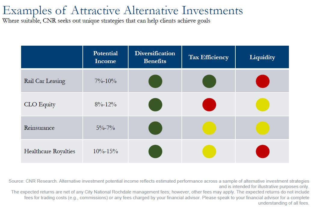 Examples of Attractive Alternative Investments