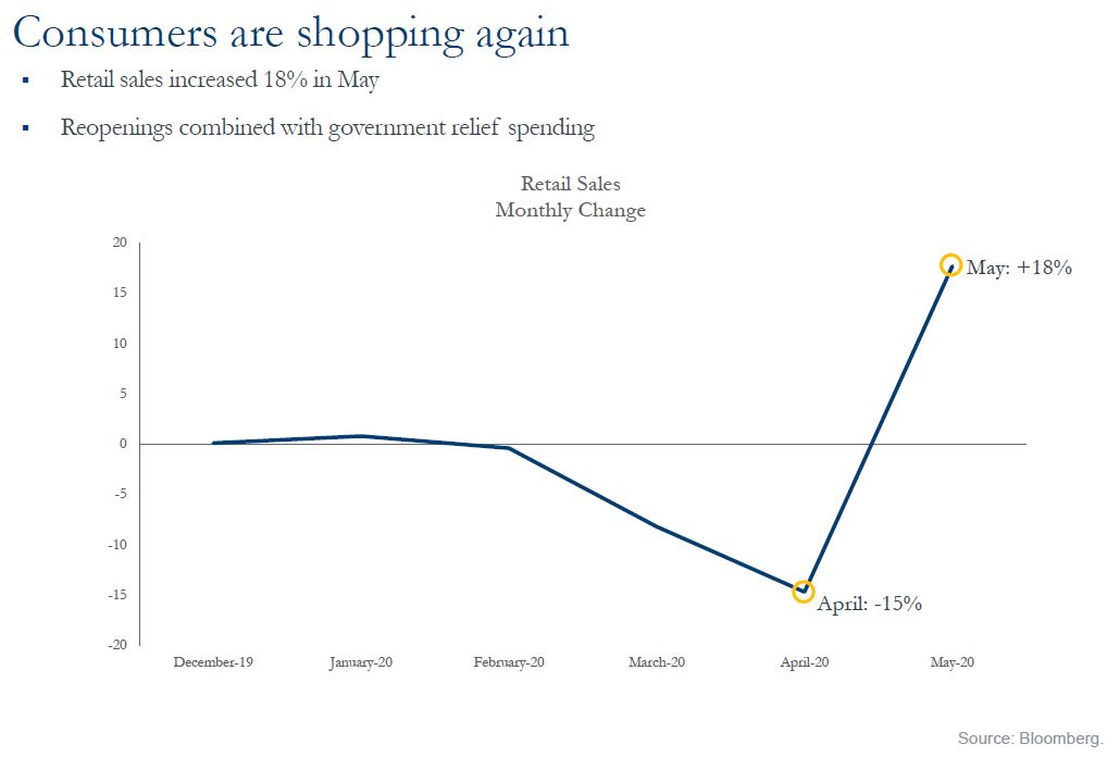 Consumers are shopping again