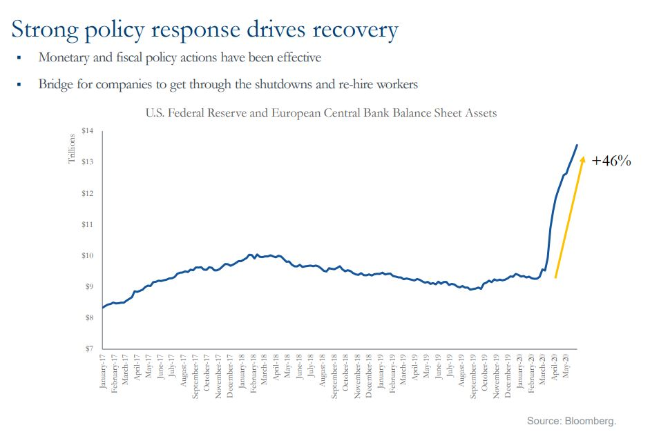 Strong policy response drives recovery