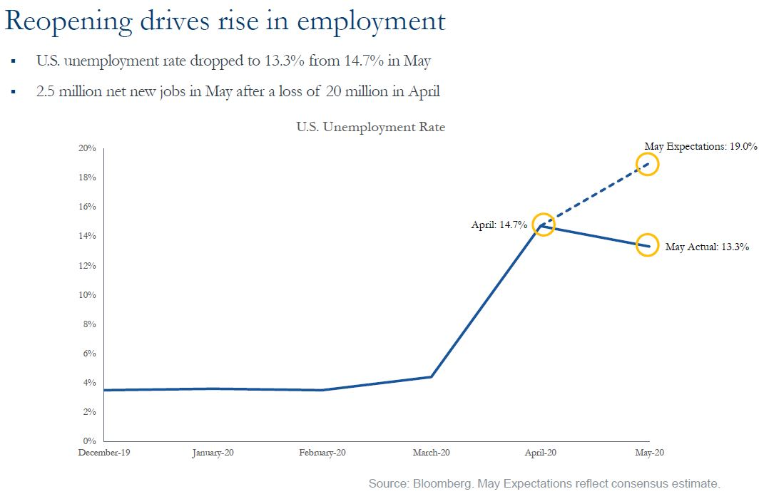 Reopening Drives Rise in Employment