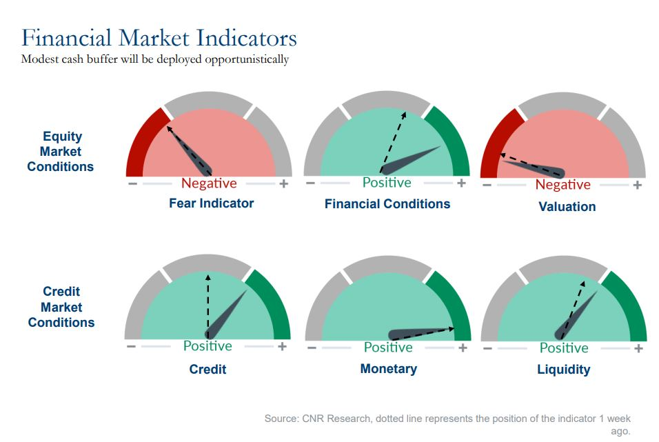financial market indicators