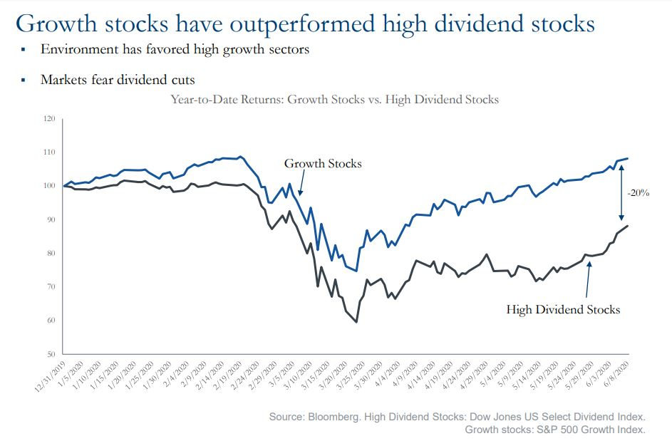 Growth stocks have outperformed high dividend stocks