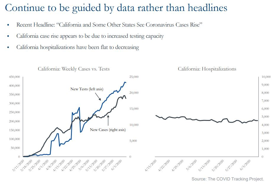 Continue to be guided by data rather than headlines