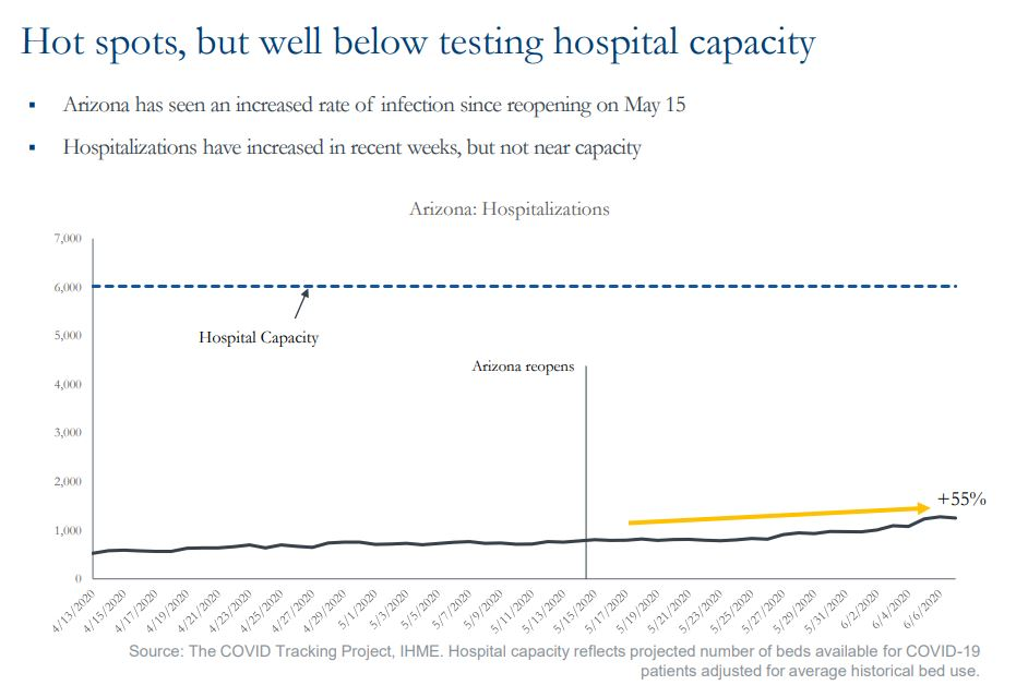 Hot spots but well below hospital capacity
