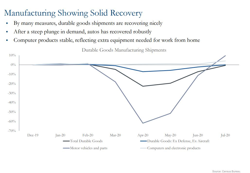 graph showing manufacturing showing solid recovery