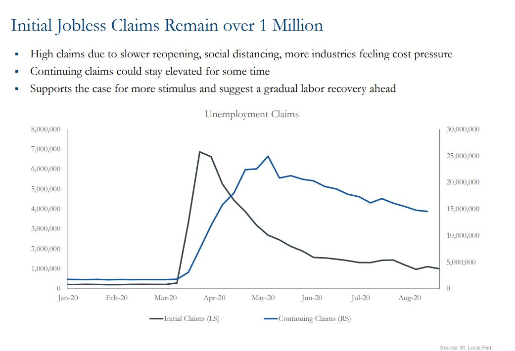 Graph showing initial jobless claims remain over 1 million