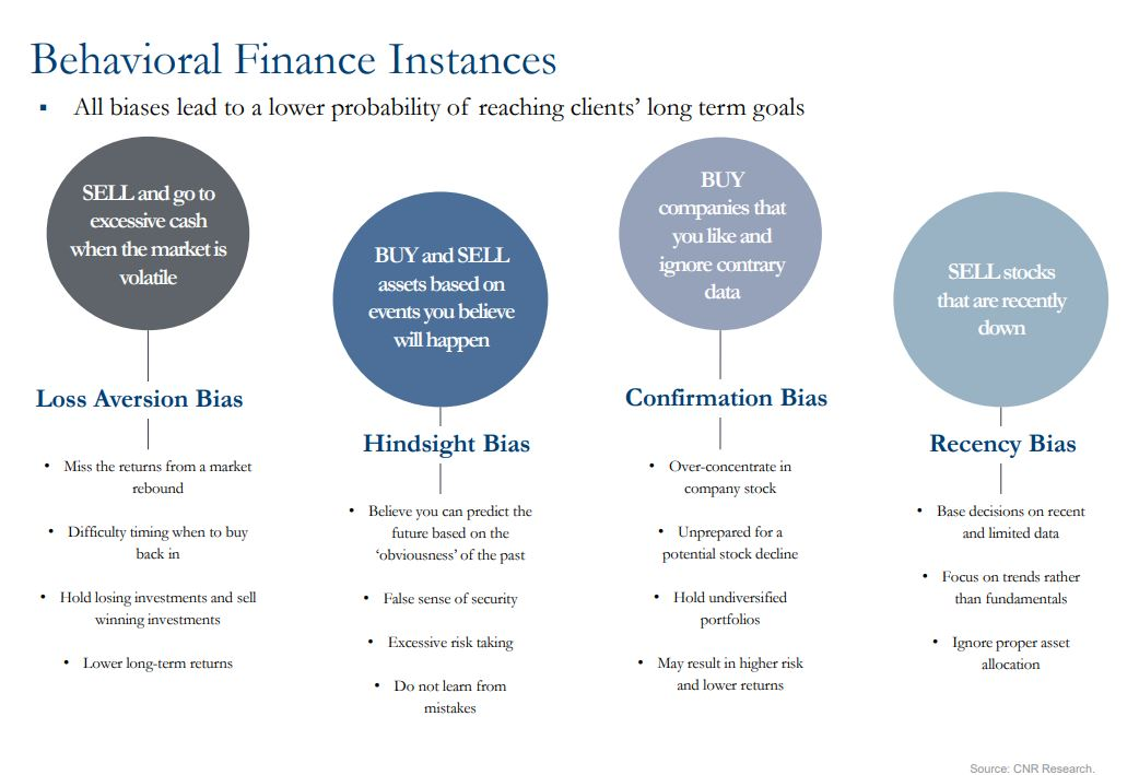 graph showing behavioral finance instances