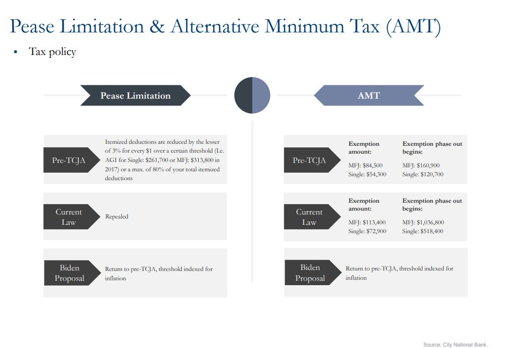 graph showing Pease limitation and alternative minimum tax