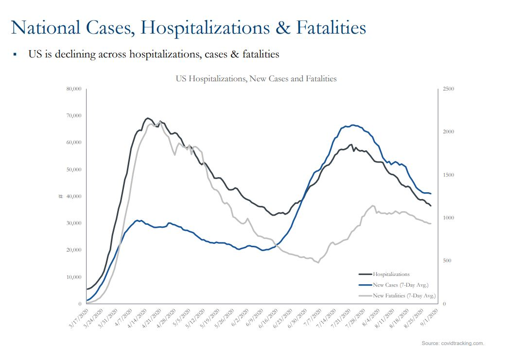 graph showing national cases, hospitalizations, and fatalities