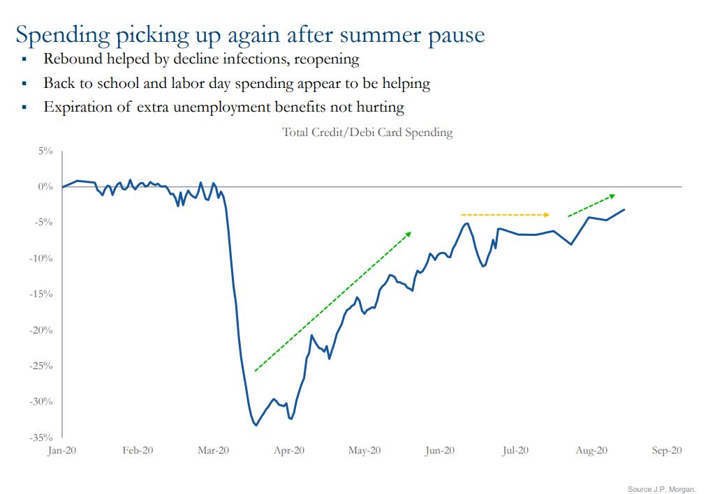 Chart showing spending pickup up again after summer pause