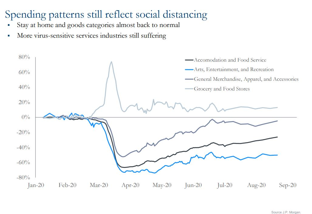 Chart showing spending patterns still reflect social distancing