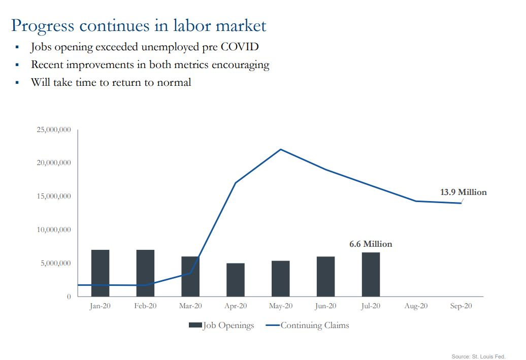 Chart showing progress continues in labor market
