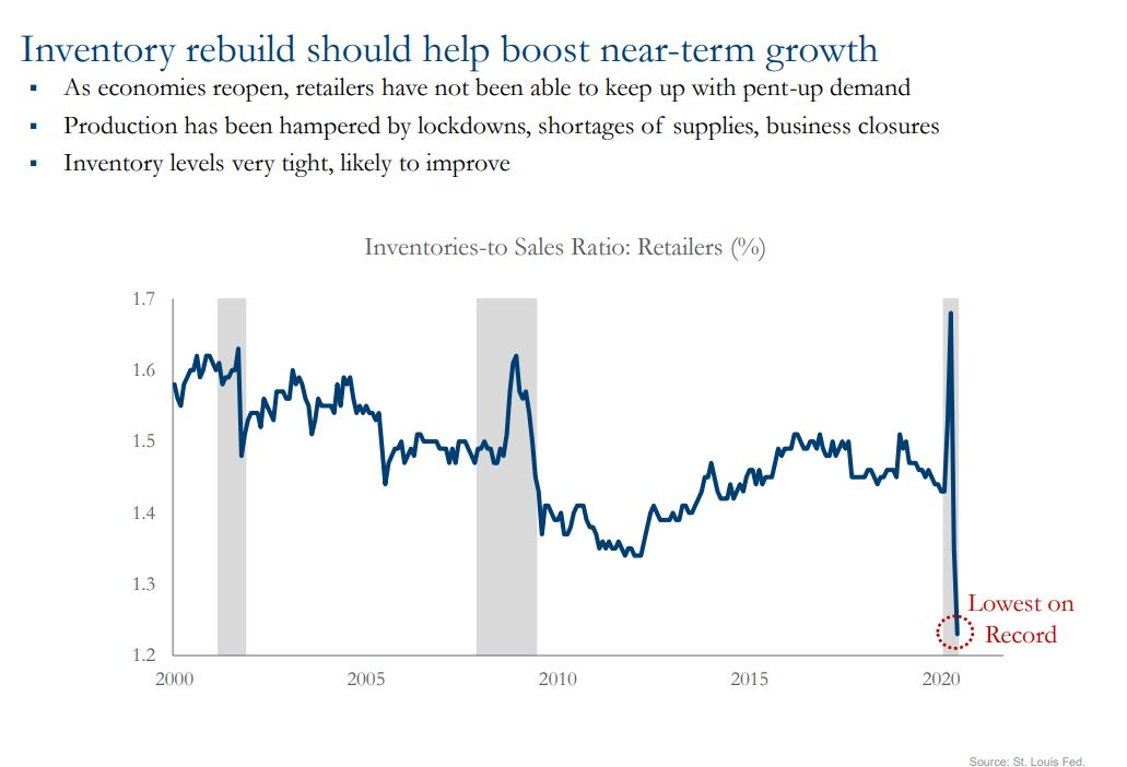 Chart showing inventory rebuild should help boost near-term growth