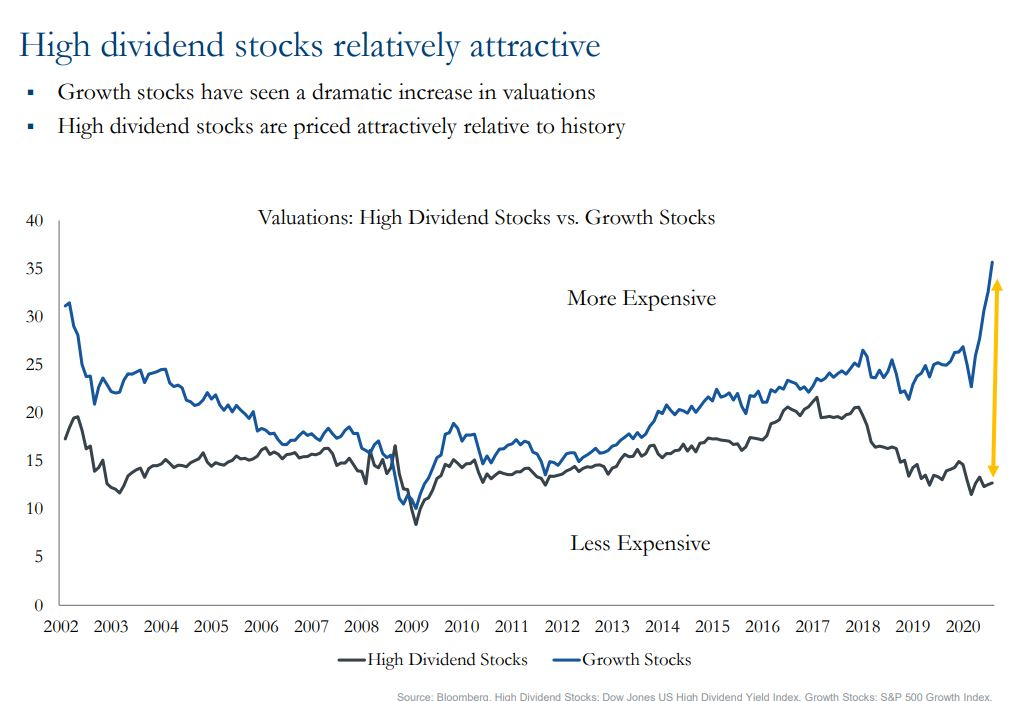 Chart showing high dividend stocks relatively attractive