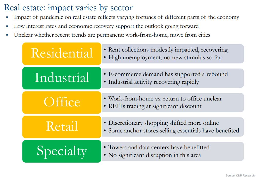 Chart showing real estate impact varies by sector