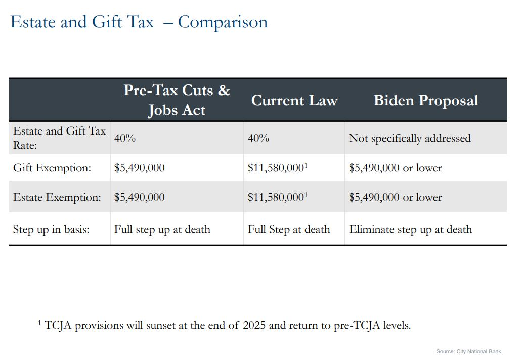 Chart showing estate and gift tax comparison