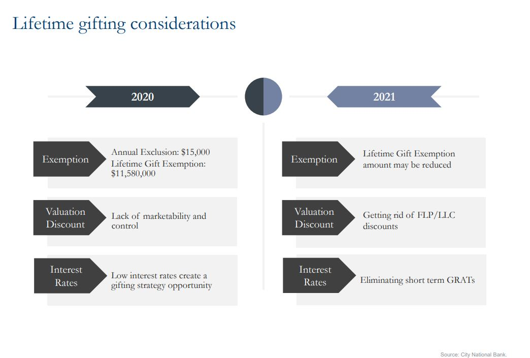 Chart showing lifetime gifting considerations