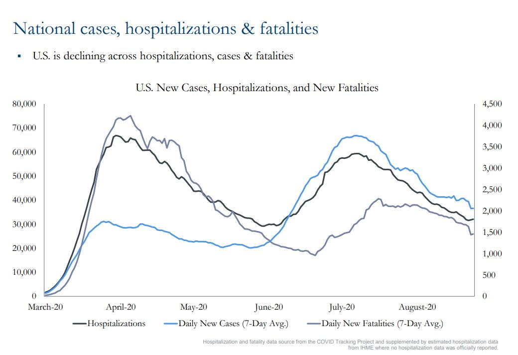 Chart showing national cases, hospitalizations and fatalities