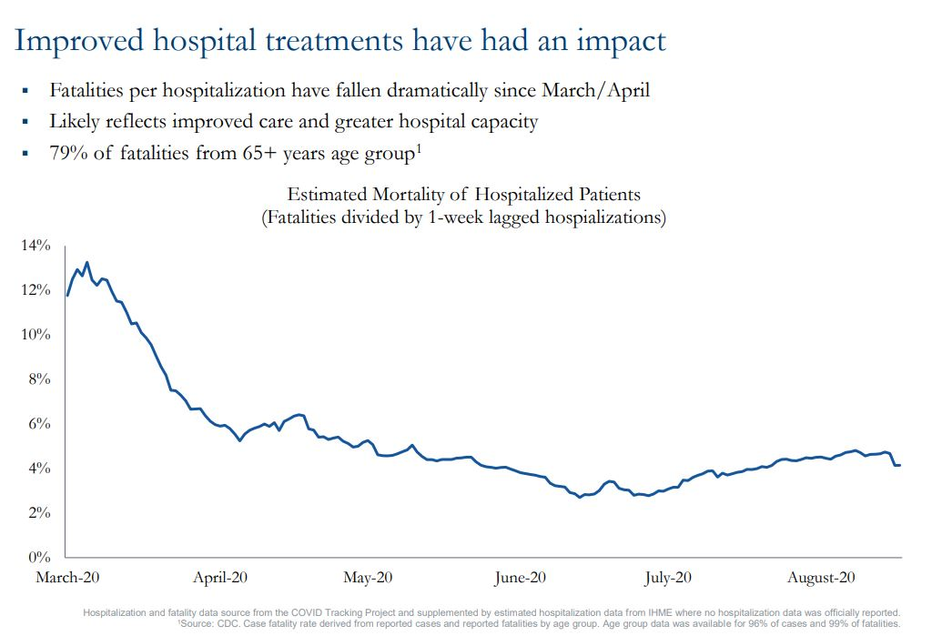 Chart showing improved hospital treatments have had an impact