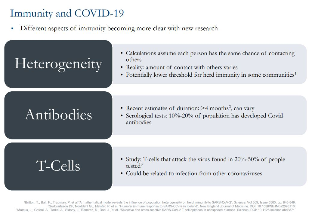 Chart showing immunity and COVID-19