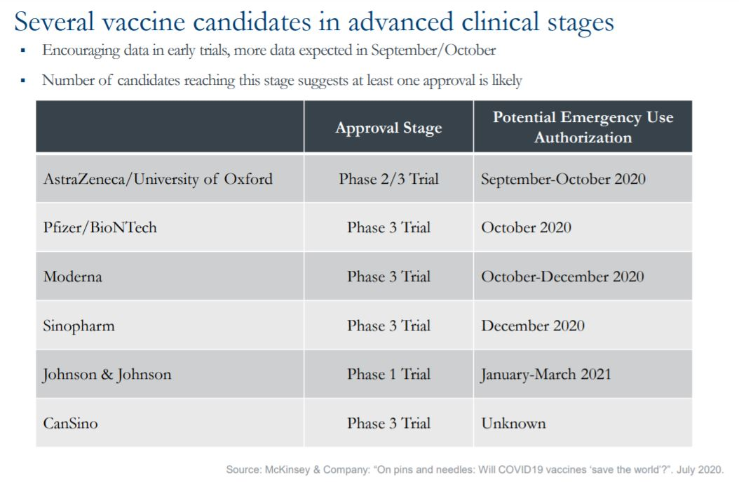 Several vaccine candidates in advanced clinical stages