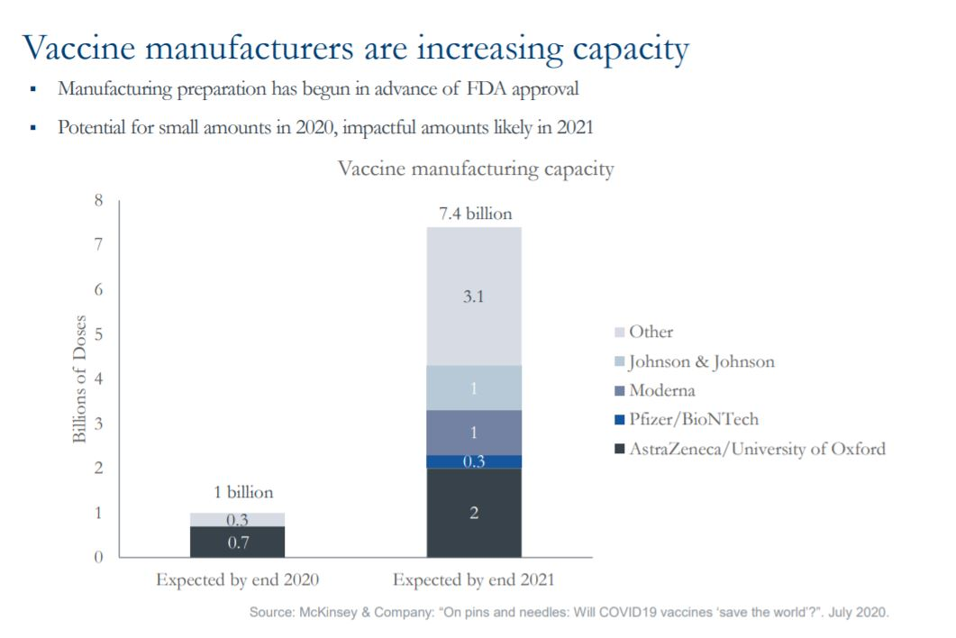 Vaccine manufacturers are increasing capacity
