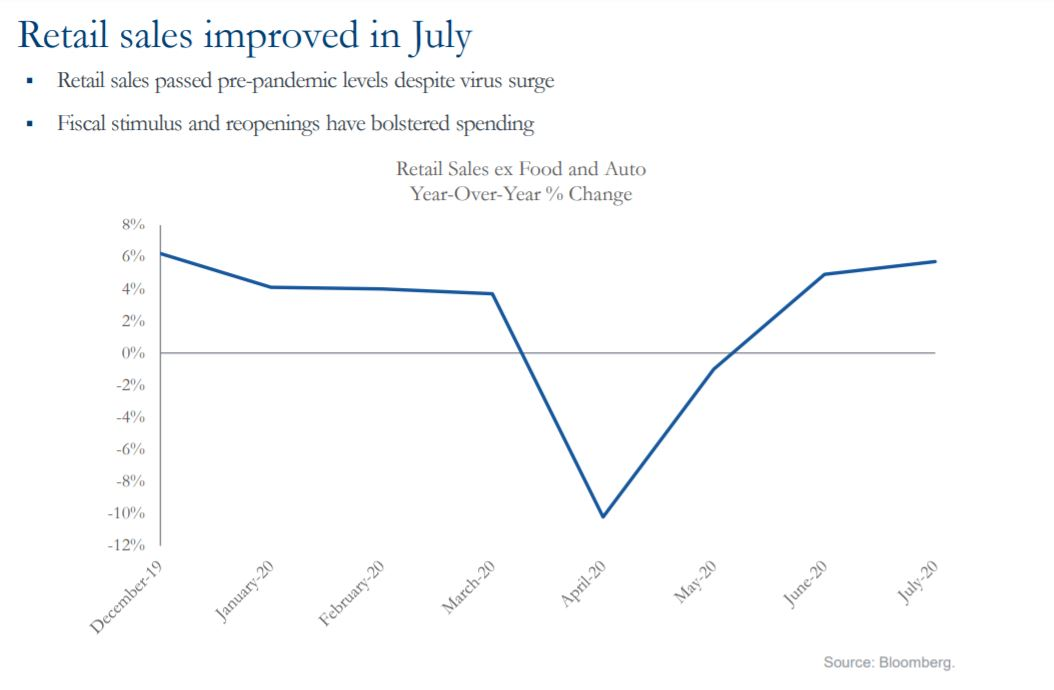 Retail sales improved in July