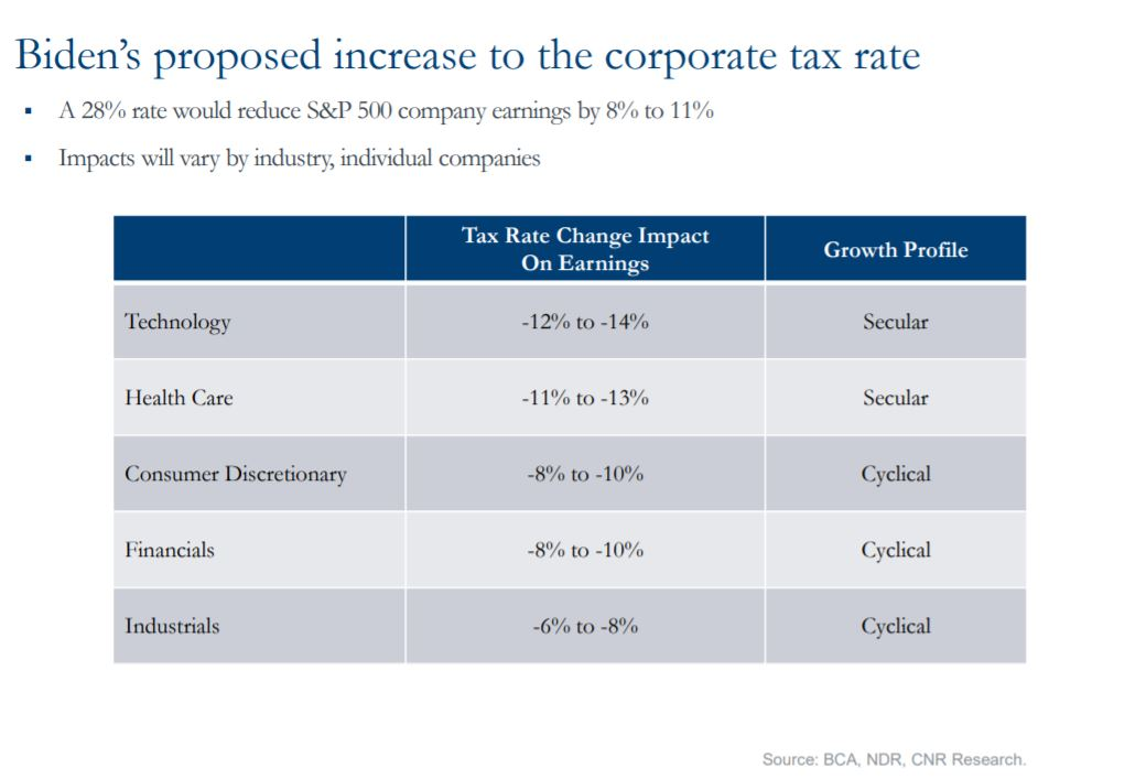 Biden's proposed increase to the corporate tax rate