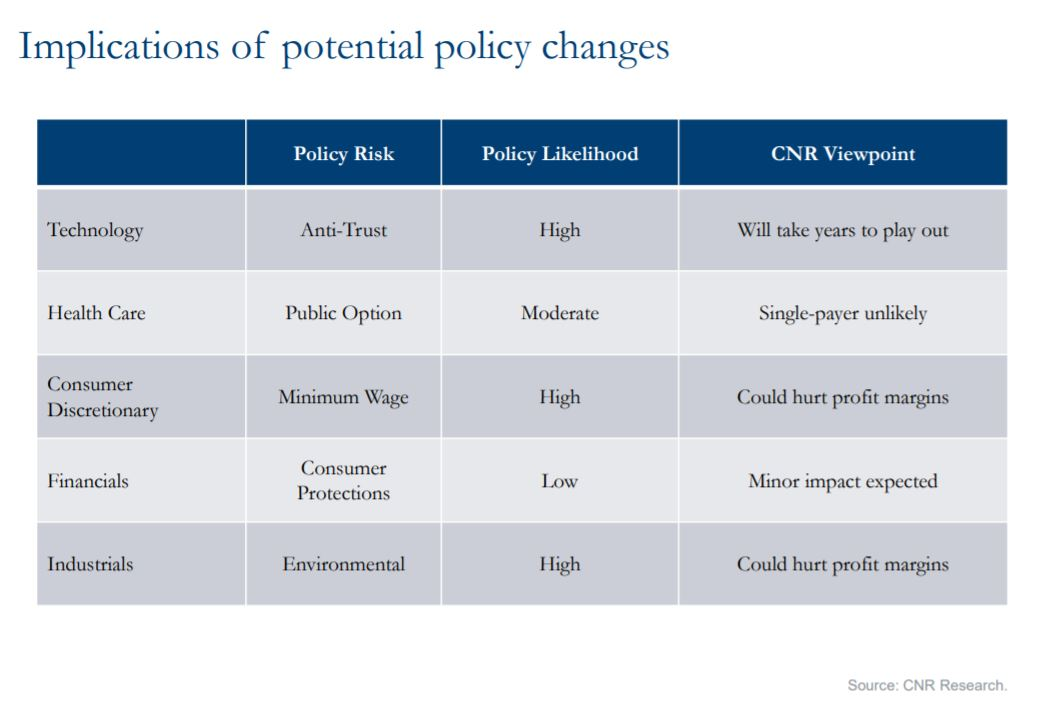 Implications of potential policy changes