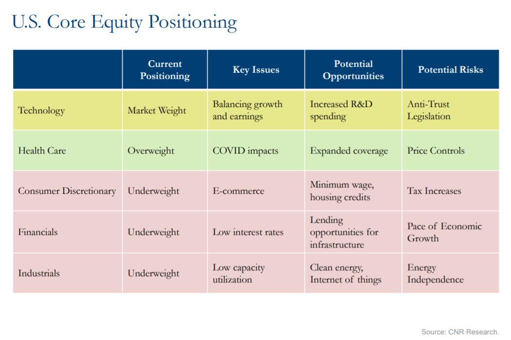 U.S. Core Equity Positioning