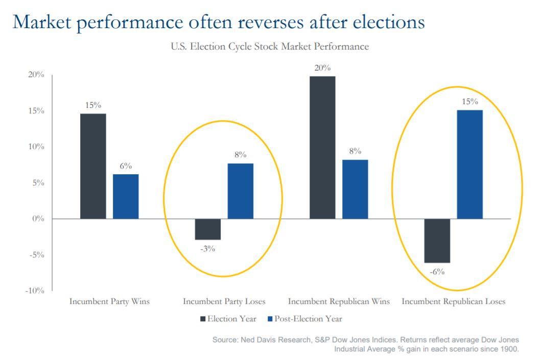 Market performance often reverse after elections