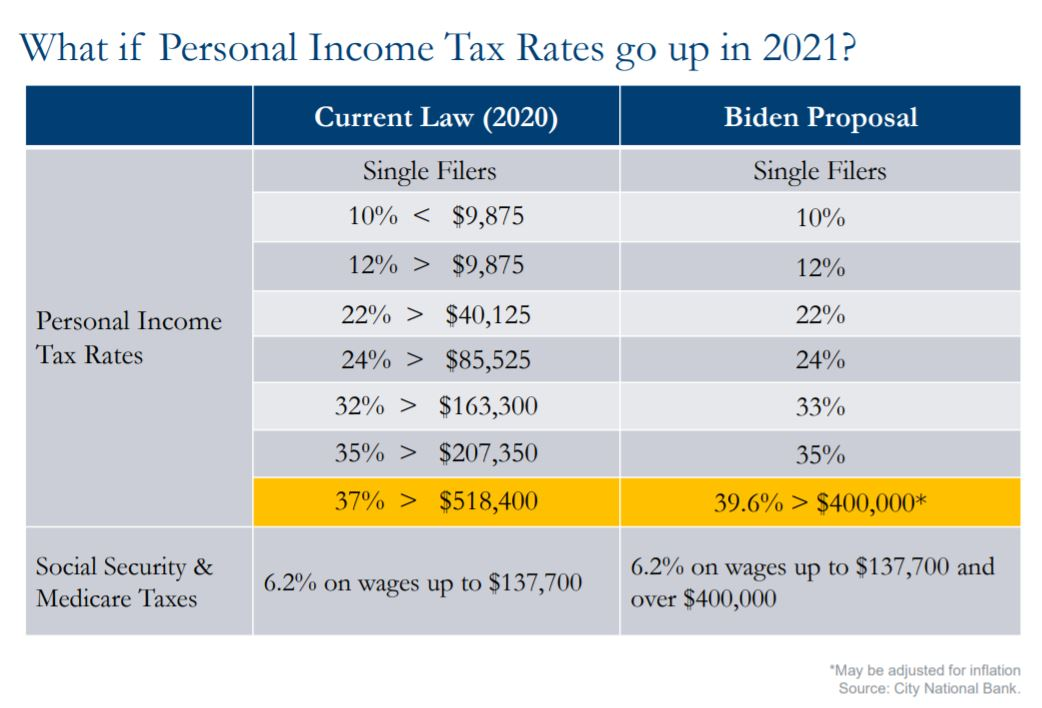 What if Personal Income Tax Rates go up in 2021