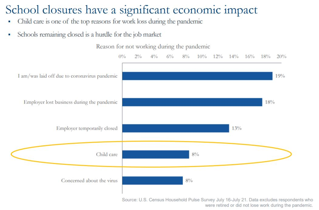School closures have a significant economic impact