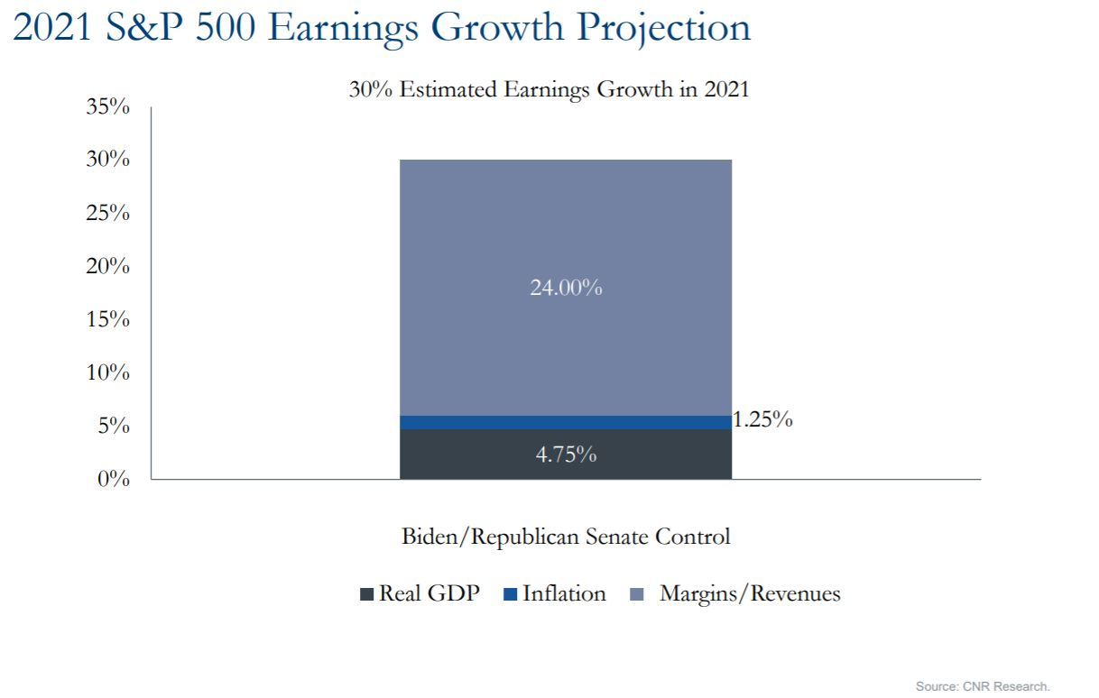 Graph showing s&p 500 earnings growth projection