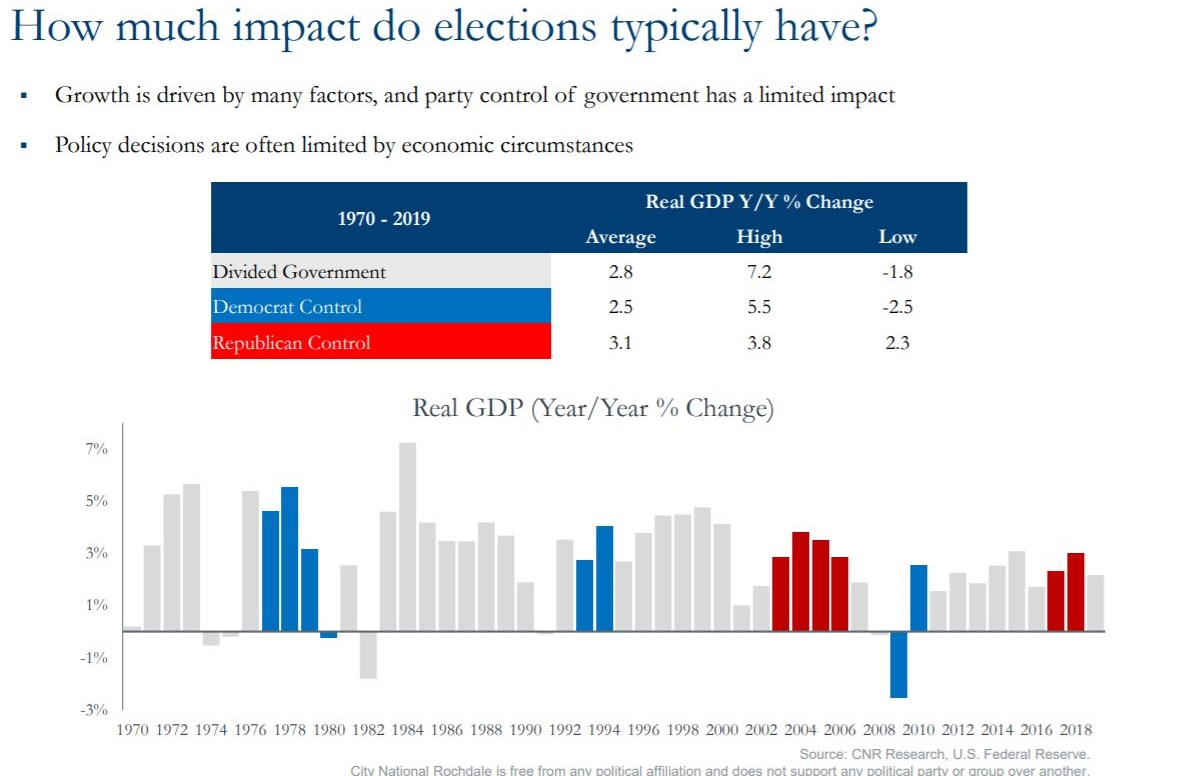 Graph that shows how much impact do elections typically have