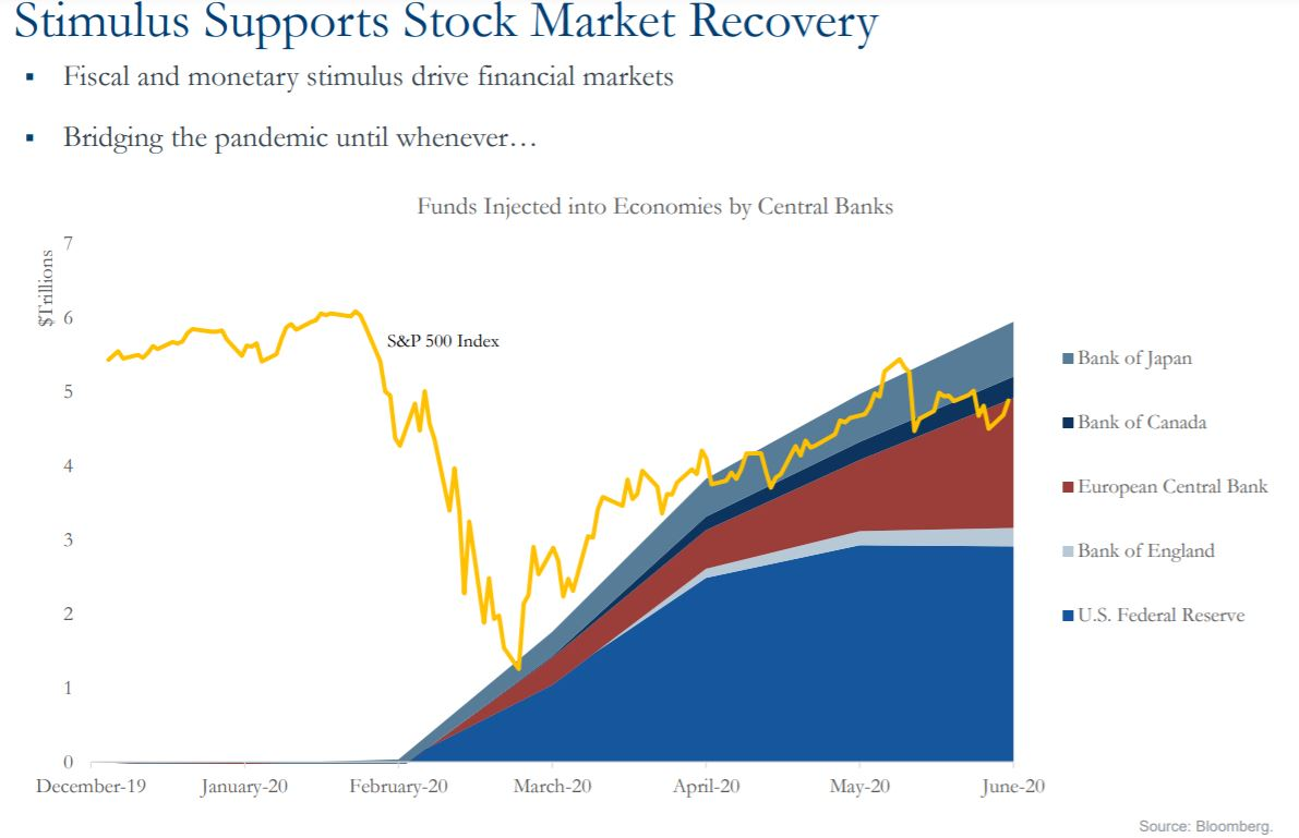 Graph showing stimulus supports stock market recovery