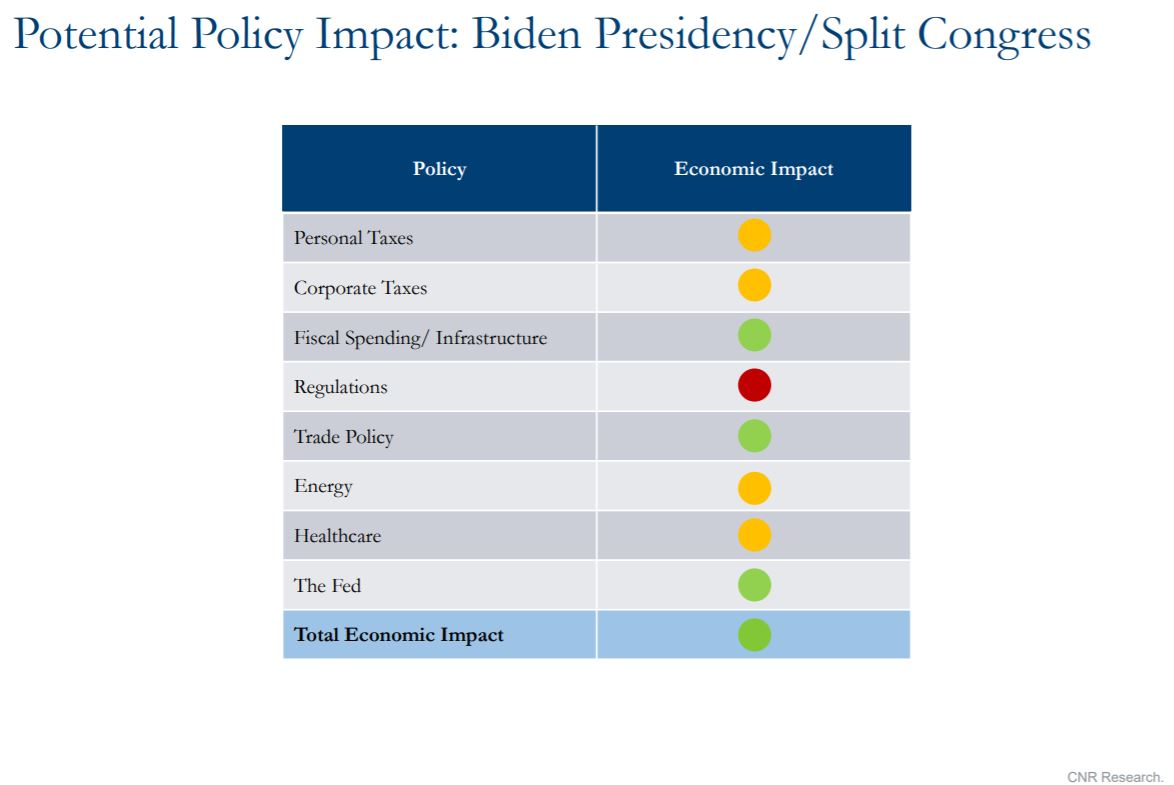 Graph showing potential policy impact of Biden presidency / split Congress