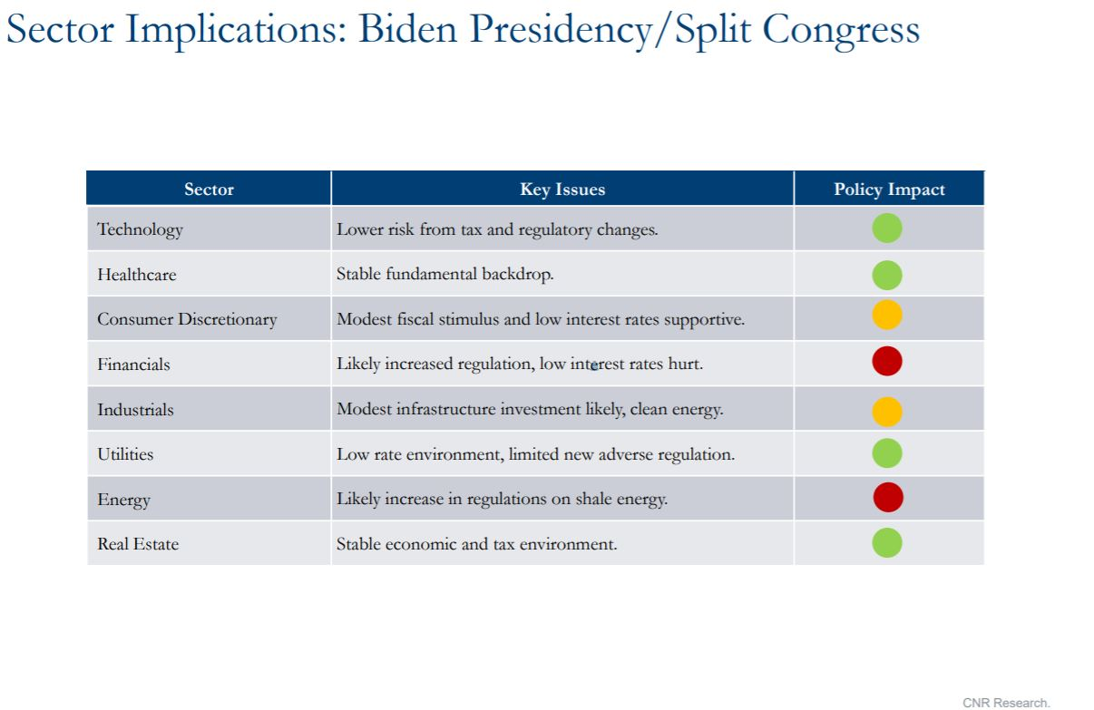 Graph showing sector implications Biden Presidency / split Congress