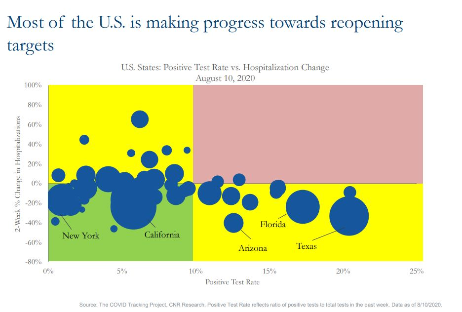 Most of the U.S. is making progress towards reopening targets