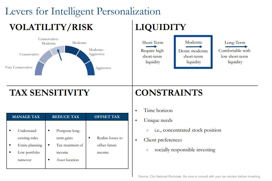Levers for Intelligent Personalization