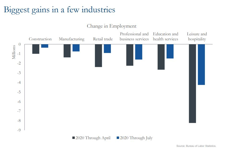 Biggest gains in a few industries